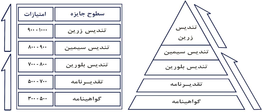 سطوح و امتیازات جایزه ملی مدیریت مالی ایران